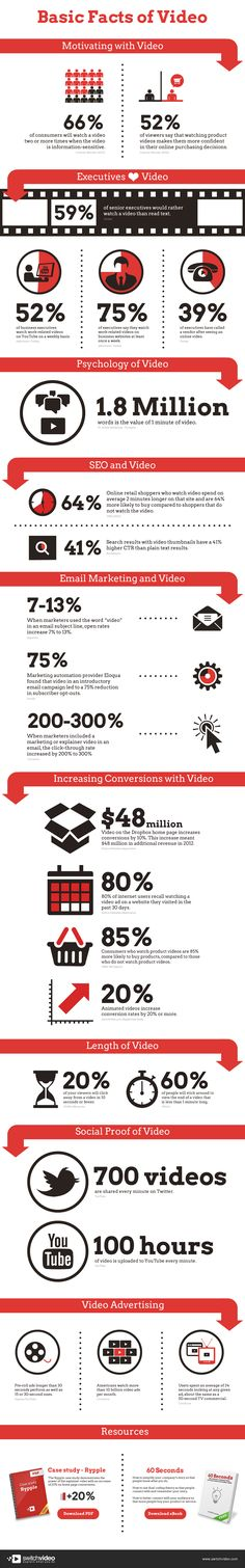 Video Marketing Infographic #videomarketing #SouthAfrica www.themediagenius.com
