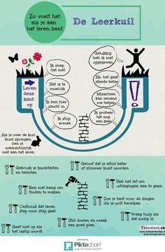 Zo voelt het als je aan het leren bent. Leer leren met de Leerkuil. Deze poster van de Leerkuil laat op een mooie manier zien hoe het leren nu eigenlijk gaat. Daarnaast zie je hoe je van een Fixed mindset naar een Growth mindset kunt komen. Uitspraken die horen bij een Fixed mindset in deze poster zijn; …