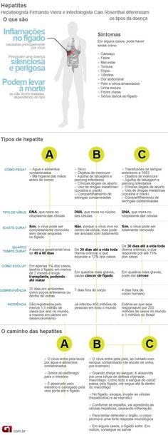 Brasileiro tem pouca informação sobre como se contrai hepatite C