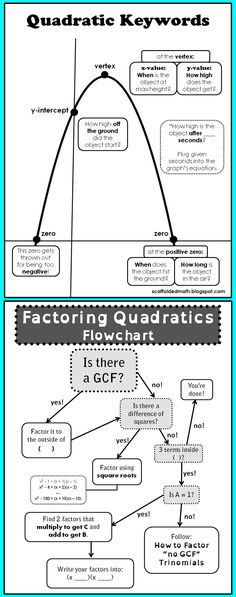 Quadratics flow- and anchor charts, oh my! Two great quadratics references for students. One is for quadratic word problems, the other is for factoring quadratics. Math Teacher, Math Classroom, Teaching Math, Teaching Geometry, Teaching Activities, Algebra Help, Maths Algebra, Math Fractions, Graphing Quadratics