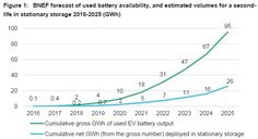 Used EV Batteries Could Change Stationary Energy Storage Picture