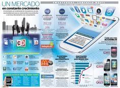 El mercado de los smartphones en #Guatemala #Infografia