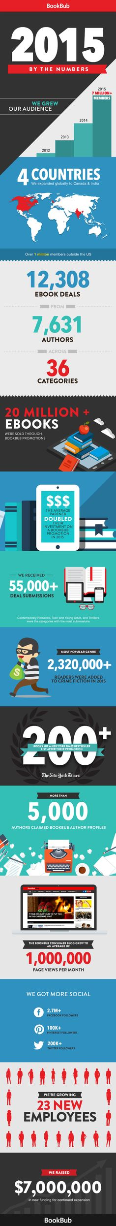 BookBub by the Numbers in 2015 [Infographic]