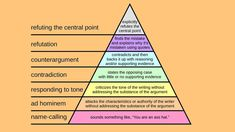 How to Disagree Well....or at least this should help you employ your  thoughts into the best strategy