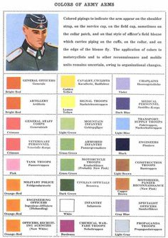 German Army uniform piping colors, by type of unit
