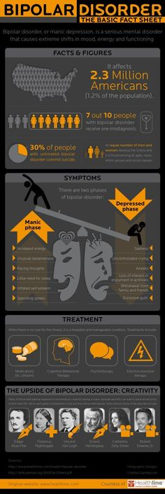 Bipolar Disorder Infographic about how many peaople are effected by it and the symptoms