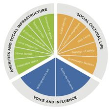 Indicators in the Berkeley Group social sustainability framework