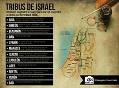 Tribus de Israel