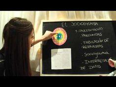14 Recursos para acercarnos al concepto y práctica de los sociogramas.