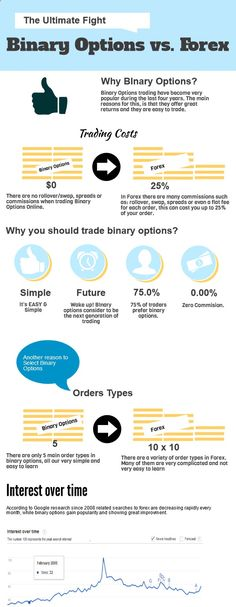 Binary options Vs. Forex - infographic - check more on binaryblog.net