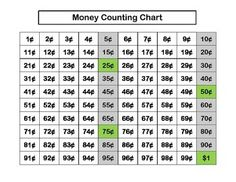 This chart is great for connecting money amounts and counting money to the 100 chart.  Please leave feedback!