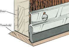 How to Install Weather Stripping - Creating A Weathertight Threshold The gap at the bottom of the door is treated differently from the gaps on the sides and along the top.The wood or metal hump on the floor along the bottom of the door is called the threshold.