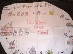Love using the narrative input chart in my ELL class.