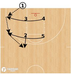 Fast Model Library: SFA runs this play in BLOB situations quite a bit. They have scored on slip screens, cutters running through the elevator screen, and the screeners flashing to the ball on the inbounds. Cyo Basketball, Ohio State Basketball, Baseball Dugout, Street Basketball, Basketball Floor, Basketball Plays, Basketball Skills, Basketball Shooting, Basketball Pictures