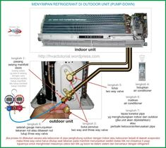 Split air conditioner all Basic parts name indoor unit and outdoor unit full det… Split air conditioner all Basic parts name indoor unit and outdoor unit full details with diagram Hvac Air Conditioning, Refrigeration And Air Conditioning, Air Conditioning Installation, Air Conditioner With Heater, Split System Air Conditioner, Electrical Circuit Diagram, Electrical Wiring, Ac Wiring, Hvac Filters