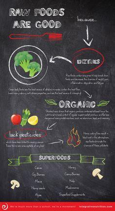 Fun Raw Food infographic from IIN