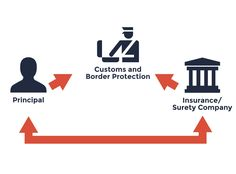 A U.S. Customs Import Bond is a financial guarantee between the Insurance/Surety Company issuing the Customs Bond, Importer of Record, and Customs & Border Protection (CBP).