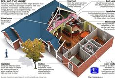 DIY Home Insulation and HVAC Tips - End Zone Realty