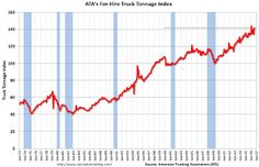 ATA Trucking Index increased Sharply in August
