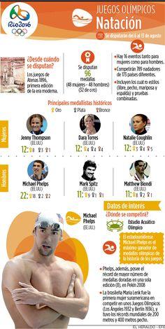 Infografía: Juegos Olímpicos de Natación   El Heraldo