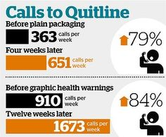 Cigarette plain packaging is working, the strongest indicator being the scrupulous scabs screaming from the rooftops that it's not. #behaviourchange