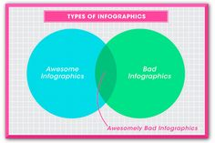 Not all infographics are created equal.  -PR Daily #infographics