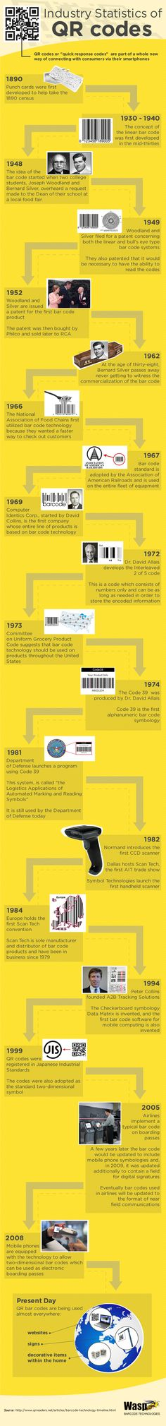 Industry Statistics of QR codes