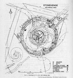 Ref WorksDifferent ARQ Proyectos & PFC Stonehenge, Influence Lines. From 'Dowsing and Archaeology' 1980 Architecture Mapping, Architecture Drawings, Stonehenge, Star Chart, Old Maps, Remote Sensing, Sacred Geometry, Vintage World Maps, How To Plan