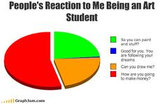 Art Student Pie Chart Fine Arts Major, Funny Pie Charts, Cute Jokes, Artist Problems, Student Jokes, Student Problems, Art History Major, Artist Quotes, Art Memes