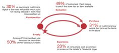 The multichannel journey: Profitably shaping the path to purchase Marketing Models, Sales And Marketing, Digital Marketing, Consumer Behaviour, Customer Experience, Leadership, Journey, Social Media, Thoughts
