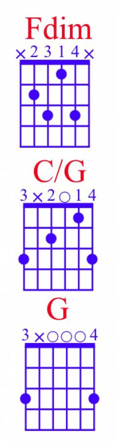 How To Play Power Chords On Guitar Chord Diagrams Tab Videos