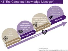 Be a complete knowledge manager
