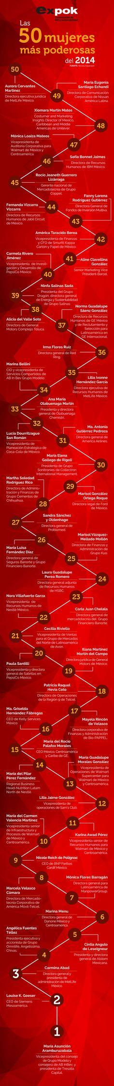 Las 50 mujeres más poderosas de México según Expansión