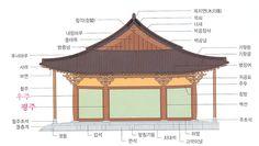 한옥전통한옥  기둥보구조 Traditional Japanese House, Korean Traditional, Asian Architecture, Architecture Design, Beam Structure, Chinese Design, Korean Art, Oriental Fashion, Gazebo