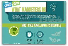 Nice list to review. Infographic: Marketers' top tools, challenges, campaigns | Articles | Main