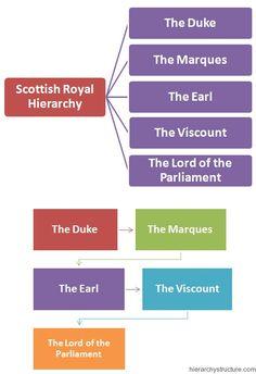 Scottish Royal Hierarchy