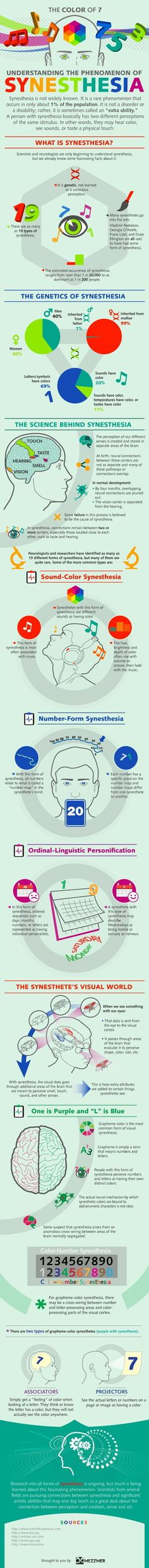 Understanding the phenomenon of Synesthesia [INFOGRAPHICS] | Science News | Scoop.it