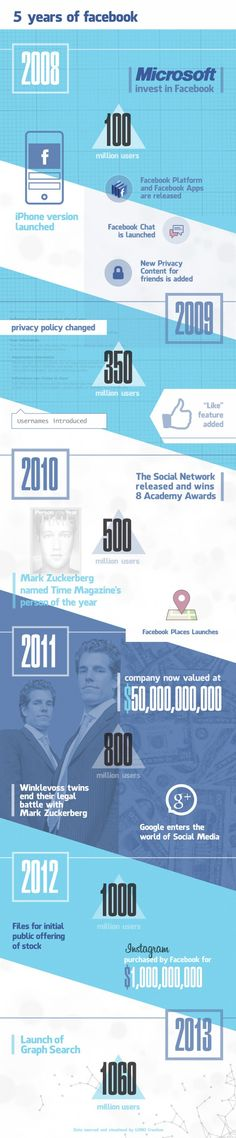 The past 5 years of Facebook ( Fev 2013 )