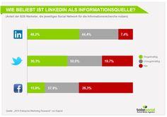Grafik zur Beliebtheit von LinkedIn als Informationsquelle
