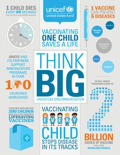 This is a great info graphic about the impact of vaccines around the world. Showing many pro-vaccine facts and statistics. This source is reputable because it was released by the well known organization UNICEF. Pro Vaccine, Influenza Vaccine, Whooping Cough, Clinical Research, Think Big, Public Health, Health And Safety, Learning, Nursing