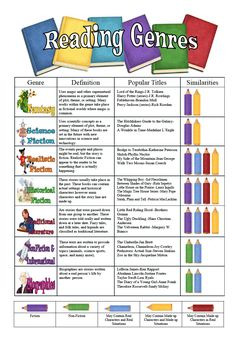 "Reading Genres Poster - I like the concept of this, but the choice of colors is confusing. I think I'll make one for our grade genres that makes a bit more sense. I'd like the students to be able to place the ""pencil"" similarities as well. Library Lessons, Reading Lessons, Reading Strategies, Reading Skills, Teaching Reading, Reading Comprehension, Free Reading, Teaching Genre, Reading Projects"