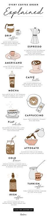 Every Single Coffee Order, Explained