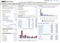 MITS Distributor Analytics - http://www.predictiveanalyticstoday.com/mits-distributor-analytics/