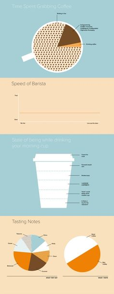 4 Perfect, Funny Truths About Coffee [Infographic] - Coffee Infographics - coffee Recipes Coffee Uses, Coffee Type, Coffee Cozy, Best Coffee, Espresso Shot, Espresso Coffee, Beer Types, Coffee Infographic, Process Infographic