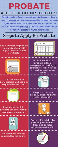 Understanding probate probate planning infographic via passare ever questioned yourself what is probate or what are its steps to apply view this solutioingenieria Choice Image