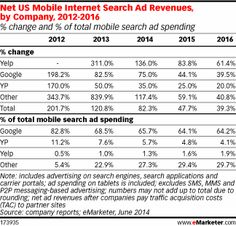 Google's declining share of mobile search dollars is notable in context with the market's fragmentation. Google owned 82.8% of the $2.24 bil...