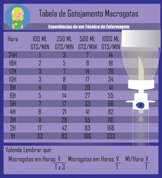 Enfermagem Tabela de Gotejamento