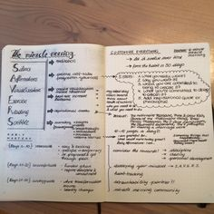 Bullet Journal & Miracle Morning The info about Habit Mastery is really interesting. I just really want to work out how the MM Journalling would would with the BJ-or would you keep a second journal and make it more of an emotional outlet? Comments would be welcome: