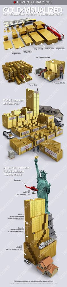 "A photo-realistic graphic approach makes  ""All The Gold In The World - The Definitive Infographic"" a standout  (from Zero Hedge)"