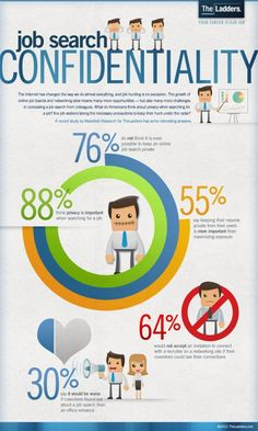 Job Search Confidentiality #INFOGRAPHIC